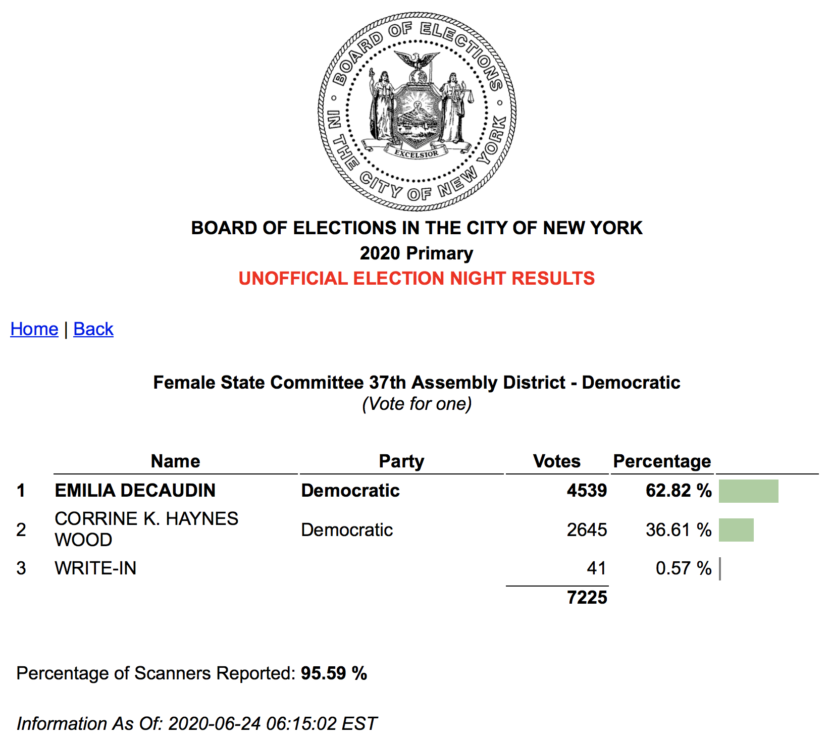 Emilia Decaudin and Corrine K. Haynes Wood Democratic Female State Committee 37th AD Unofficial Election Results June 2020