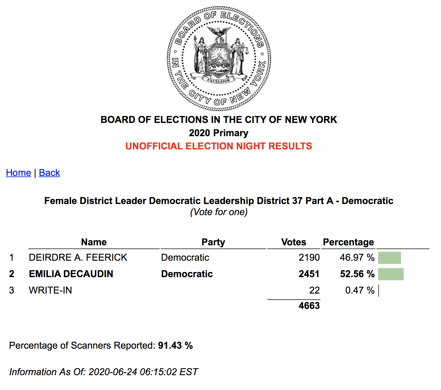 Emilia Decaudin and Deirdre A. Feerick Democratic Female District Leader 37A Unofficial Election Results June 2020