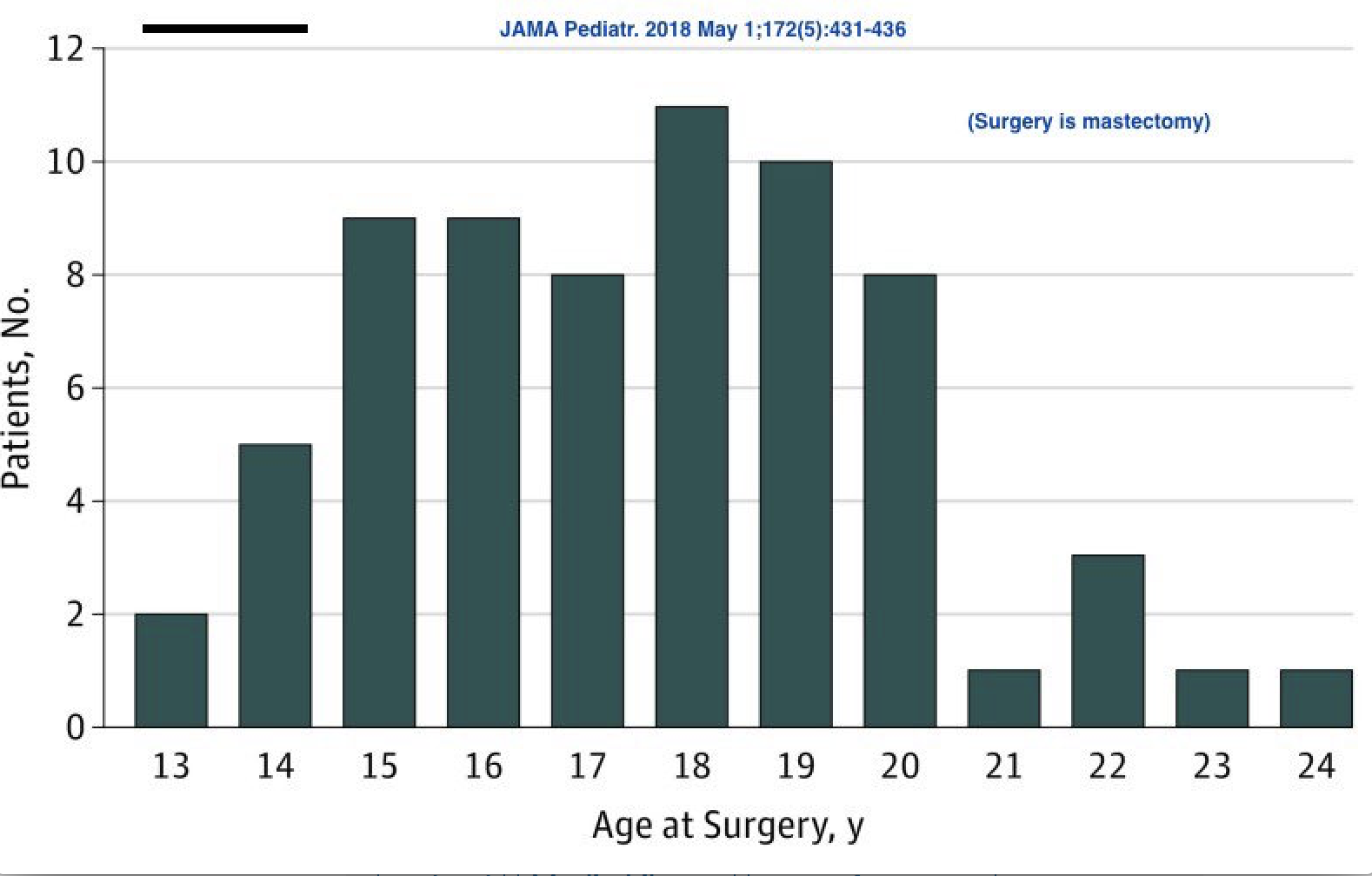 JAMA pediatrics 2018 13 yr old double mastectomy